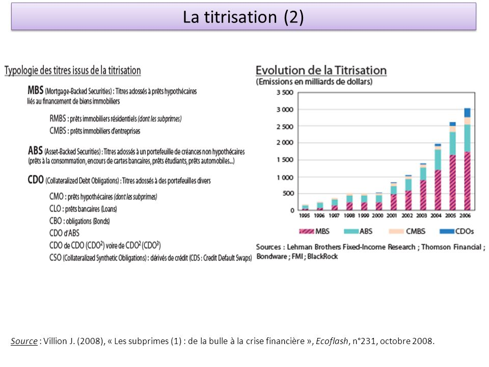 La titrisation (2) Source : Villion J.