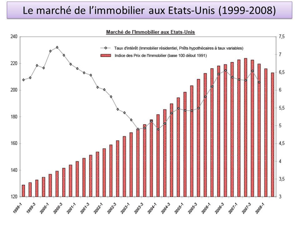 Le marché de l'immobilier aux Etats-Unis (1999-2008)