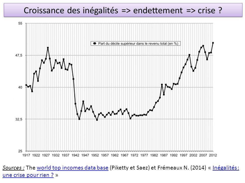 Croissance des inégalités => endettement => crise