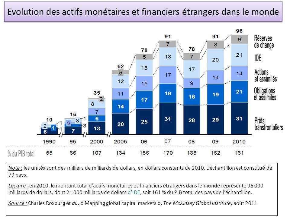 Evolution des actifs monétaires et financiers étrangers dans le monde