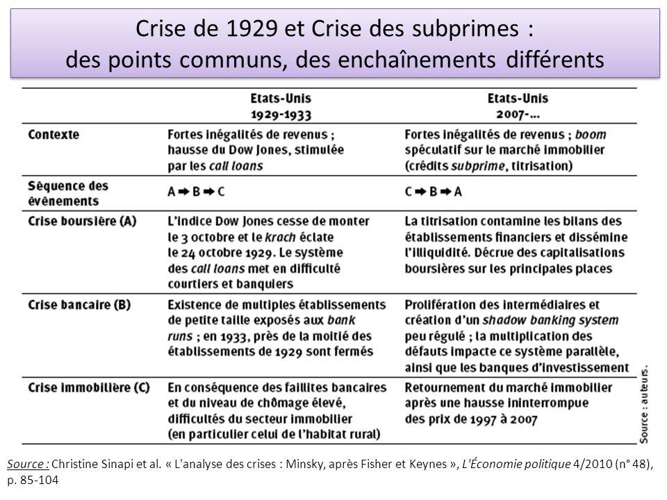 Crise de 1929 et Crise des subprimes :
