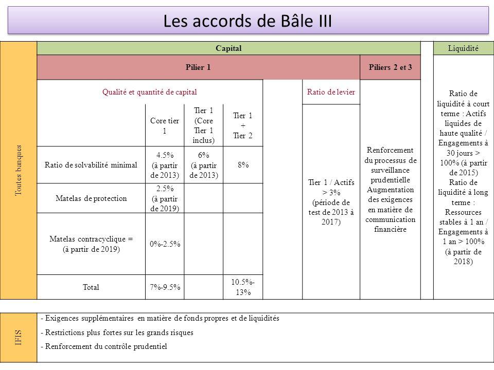 Les accords de Bâle III Toutes banques Capital Liquidité Pilier 1
