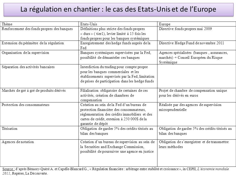 La régulation en chantier : le cas des Etats-Unis et de l'Europe