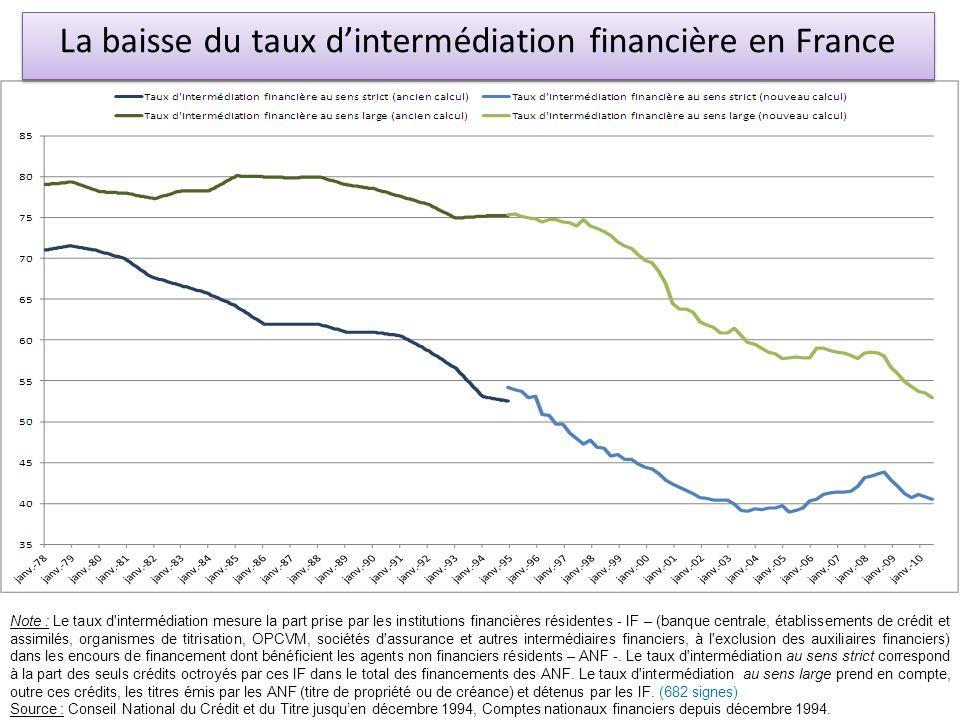 La baisse du taux d'intermédiation financière en France