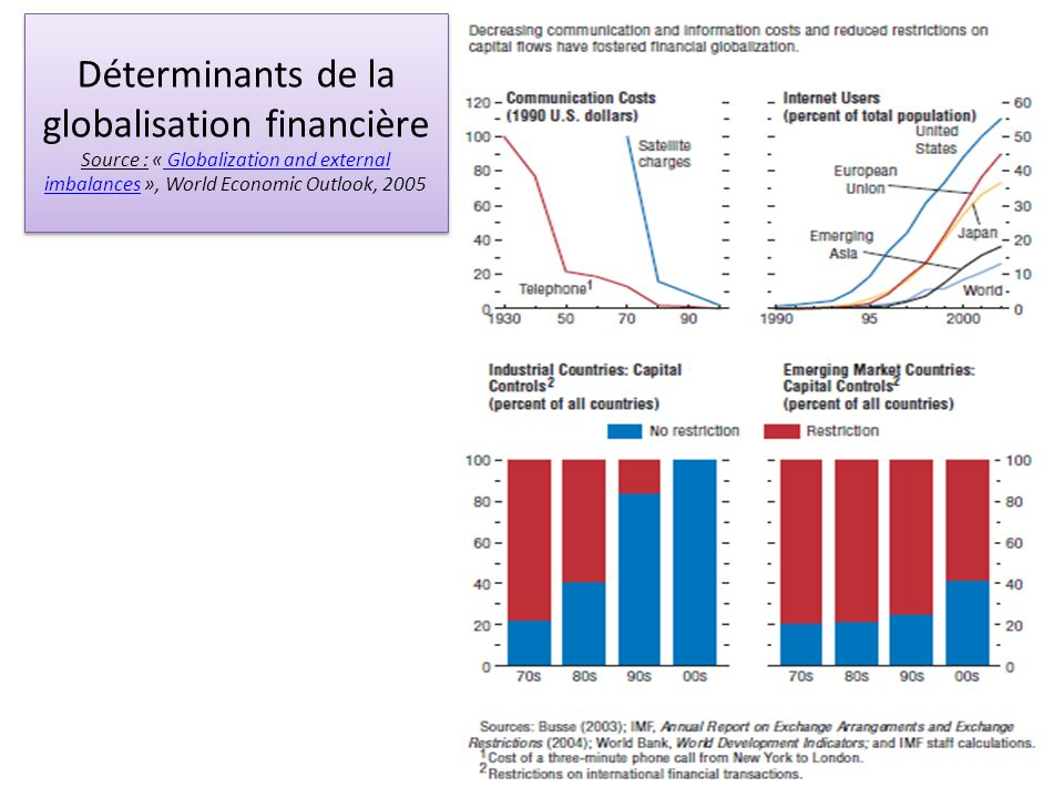 Déterminants de la globalisation financière Source : « Globalization and external imbalances », World Economic Outlook, 2005