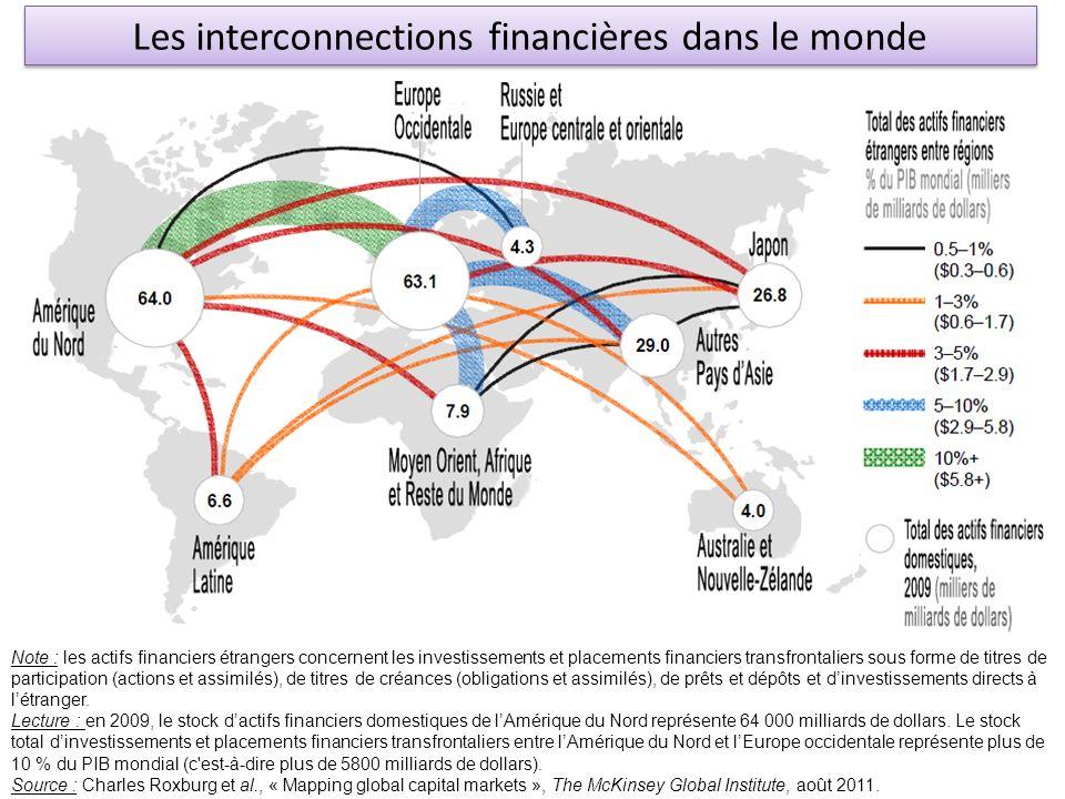 Les interconnections financières dans le monde