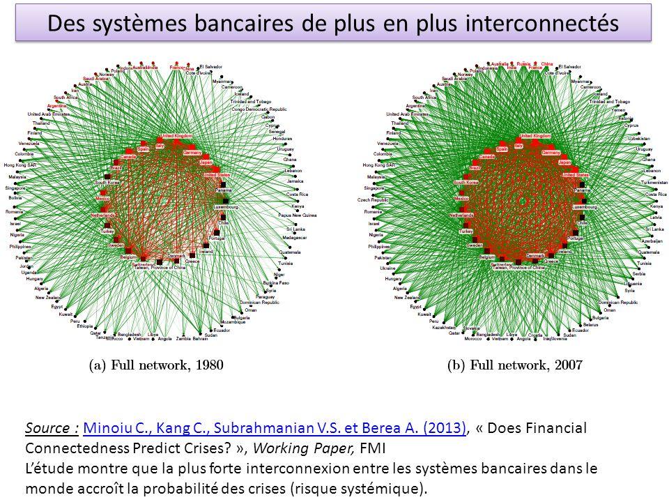 Des systèmes bancaires de plus en plus interconnectés