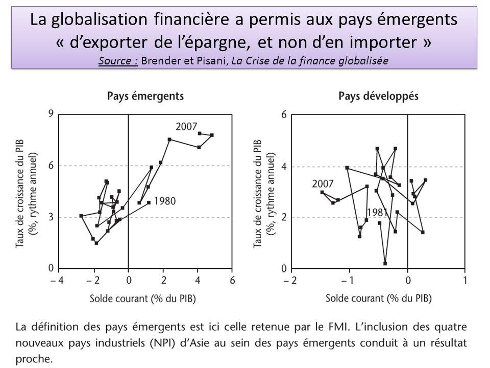 La globalisation financière a permis aux pays émergents « d'exporter de l'épargne, et non d'en importer » Source : Brender et Pisani, La Crise de la finance globalisée