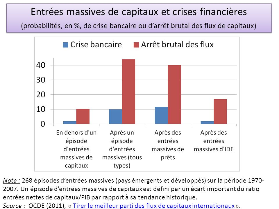 Entrées massives de capitaux et crises financières (probabilités, en %, de crise bancaire ou d'arrêt brutal des flux de capitaux)