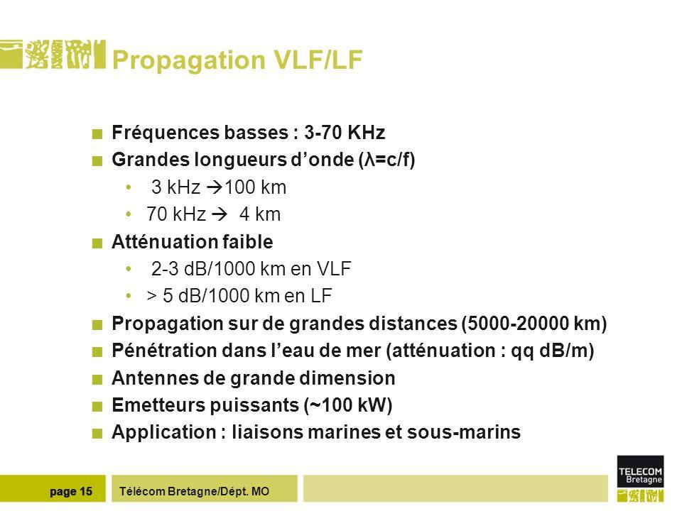 Propagation VLF/LF Méthode des bonds Pt puissance rayonnée (kW)