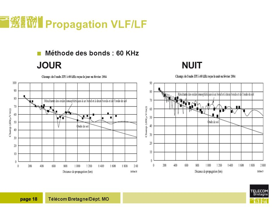Propagation VLF/LF Méthode des modes