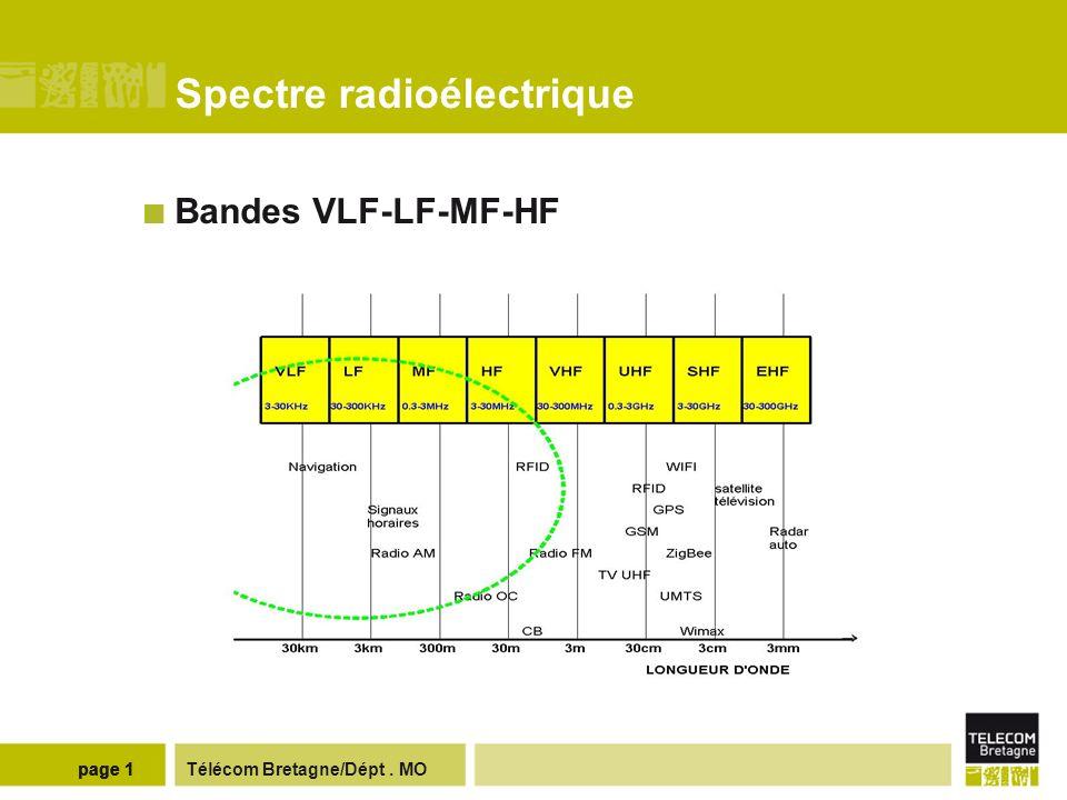 Règlement des radiocommunications - normalisation