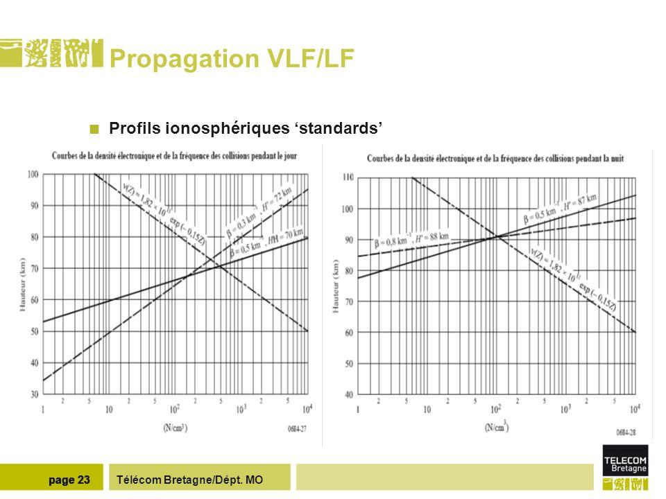 Propagation VLF/LF JOUR NUIT