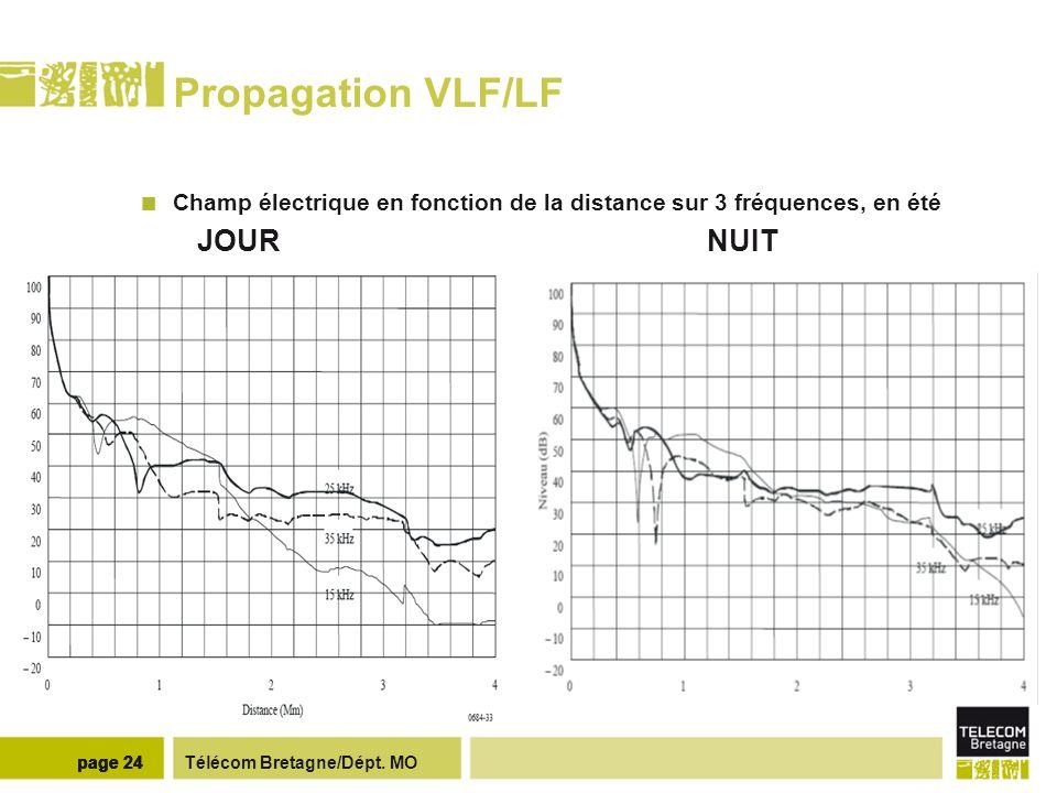 Propagation VLF/LF Résultats émetteur Rosnay (15.1 KHz) – vols BA