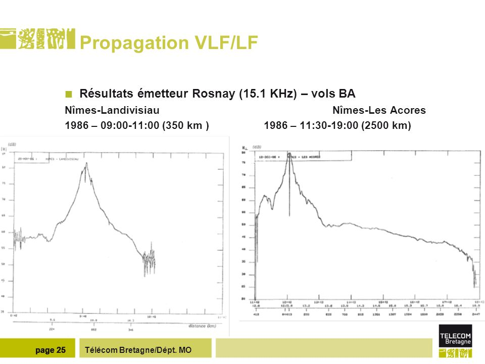 Propagation VLF/LF Comparaison mesures de 1986/ simulation (0.3,72)