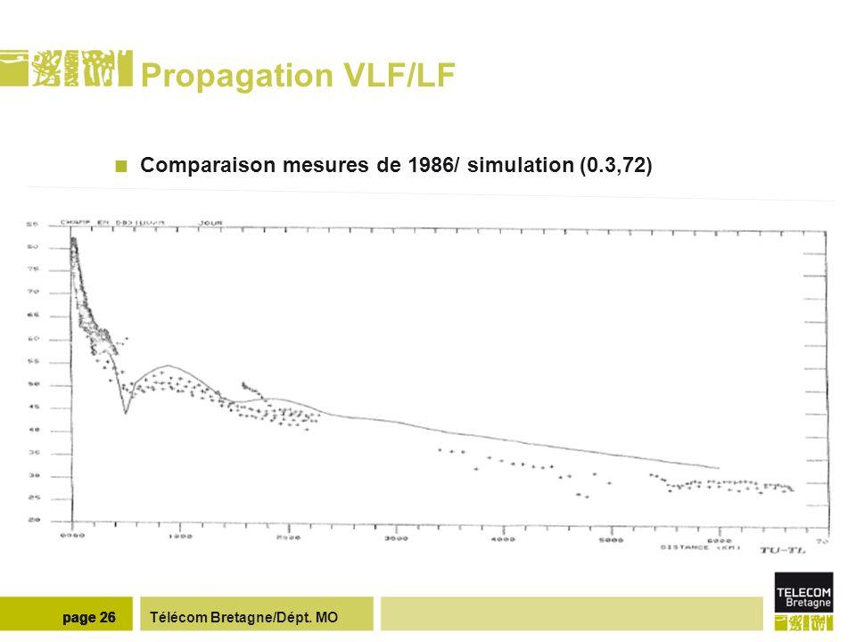 Propagation VLF/LF Emetteurs VLF/LF (2012) page 27 page 27 page 27