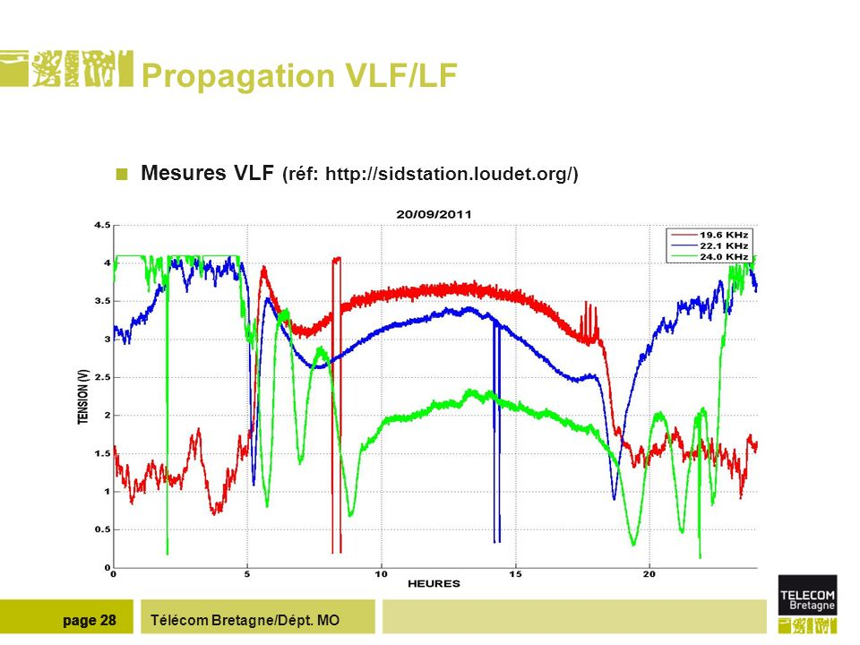 Propagation VLF/LF Mesures LF (http://sidstation.loudet.org/)