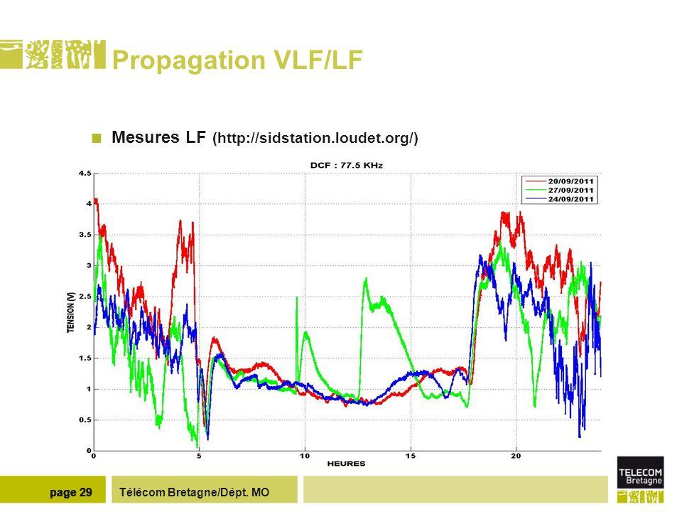 Propagation VLF/LF Emissions : 23.4KHz (Allemagne) et 45.9 KHz (Italie) Réception : Pyrénées (France), http://sidstation.loudet.org.