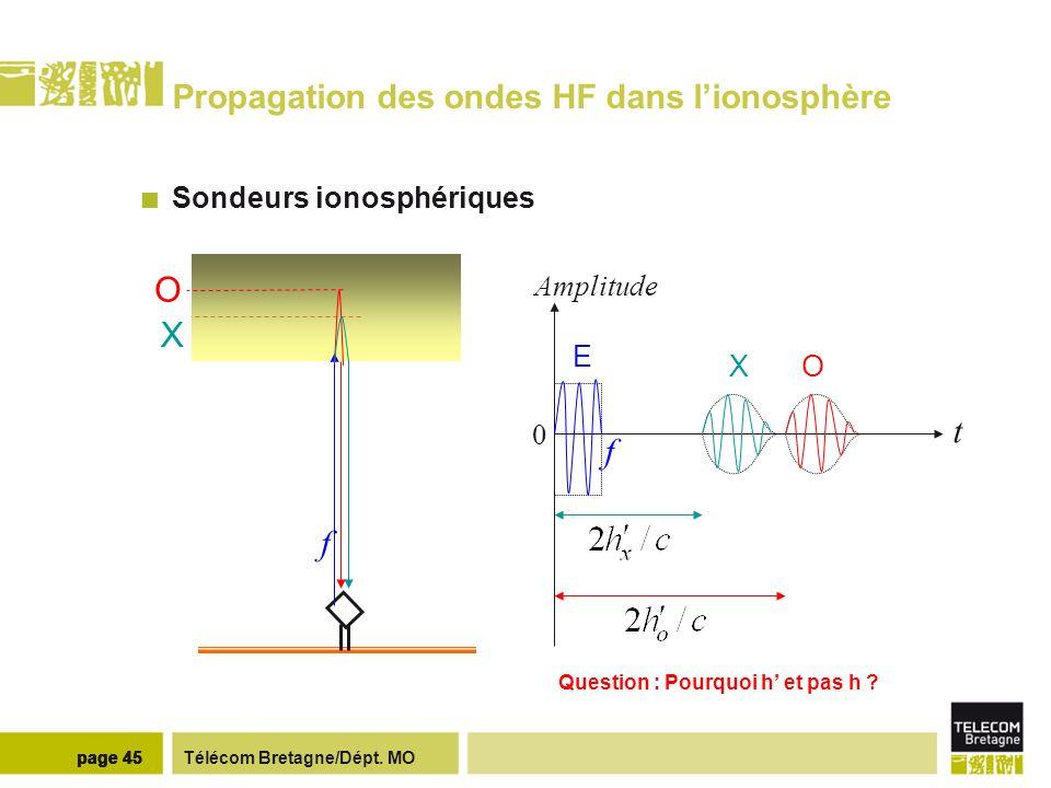 Propagation des ondes HF dans l'ionosphère