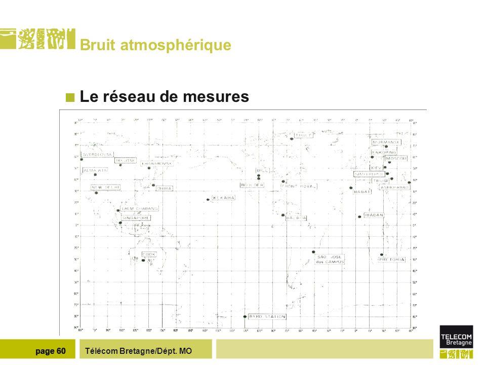 Bruit atmosphérique Analyse de données Puissance de bruit reçue :