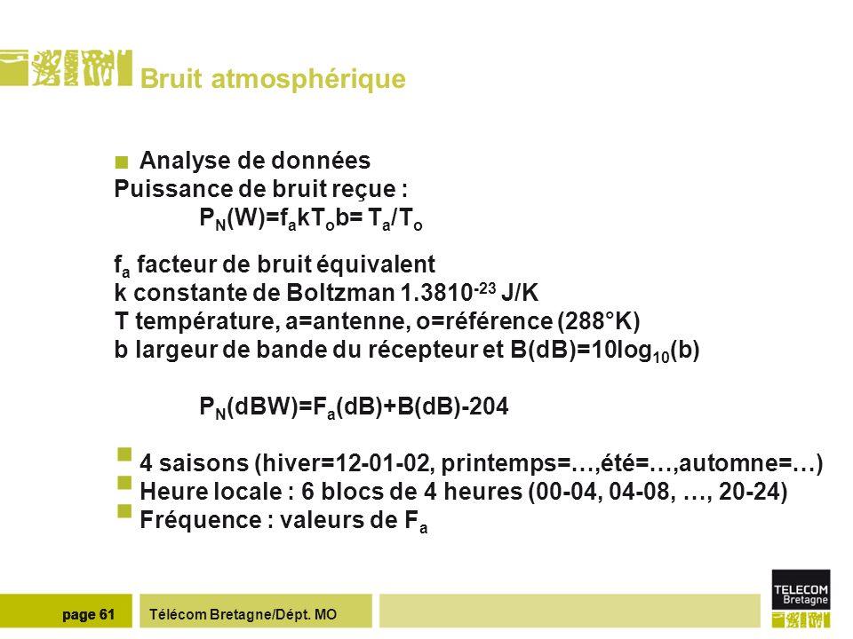 Bruit atmosphérique Modélisation CCIR (ITU)