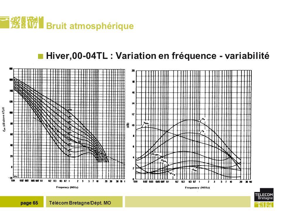 Distribution de valeurs de Fa BREST - f=5Mhz – hiver – 00-04 TL