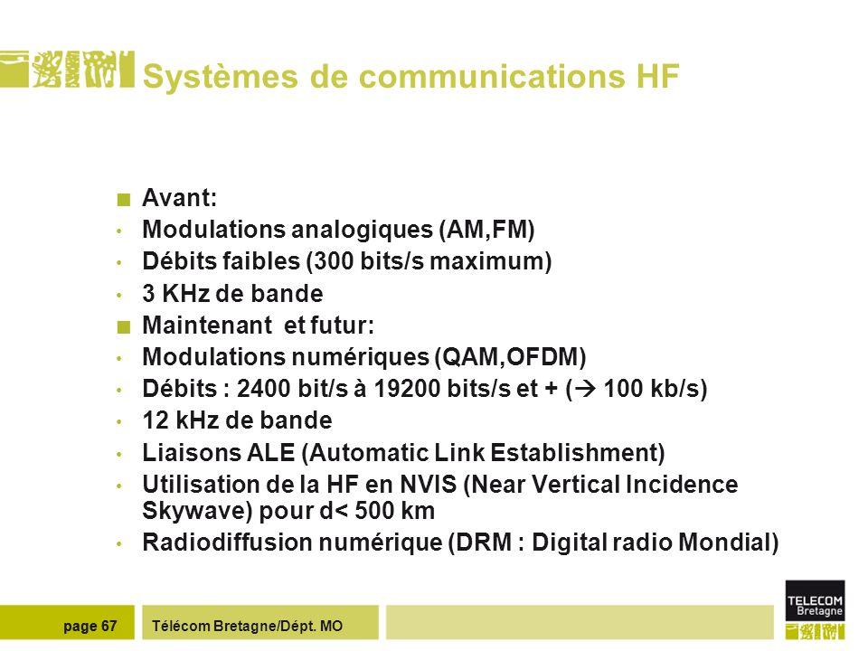 Systèmes de communications HF (militaire)