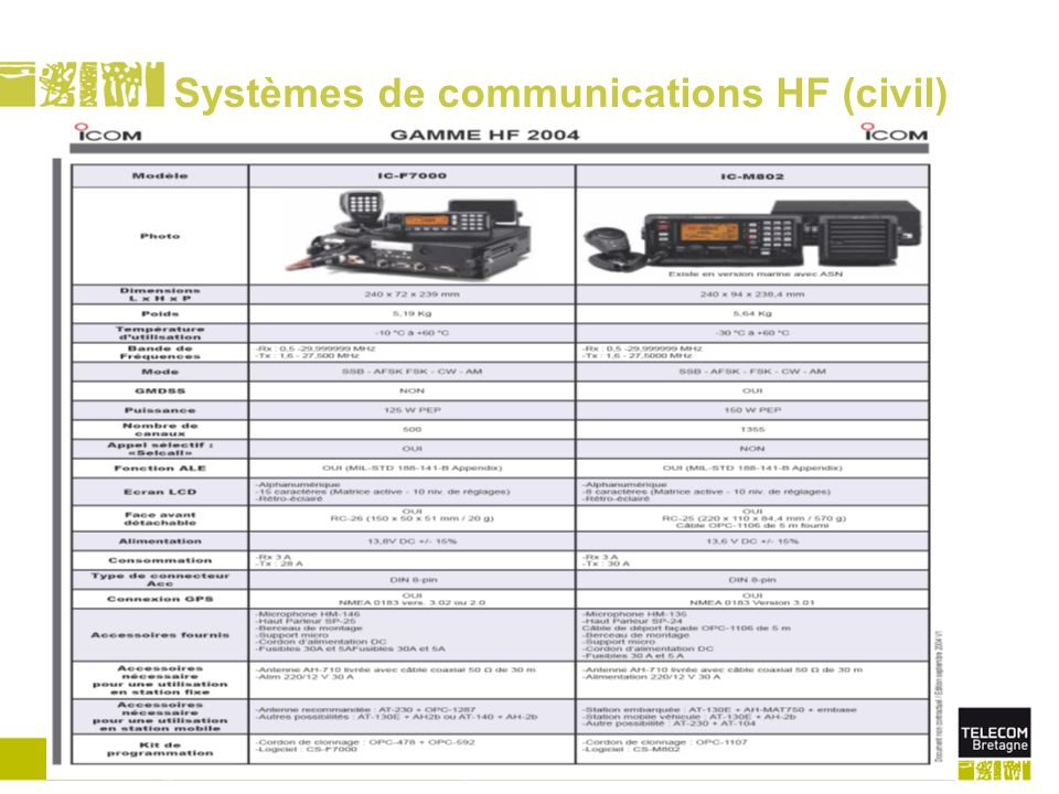 SOMMAIRE Météorologie de l'espace Propagation VLF/LF Propagation HF