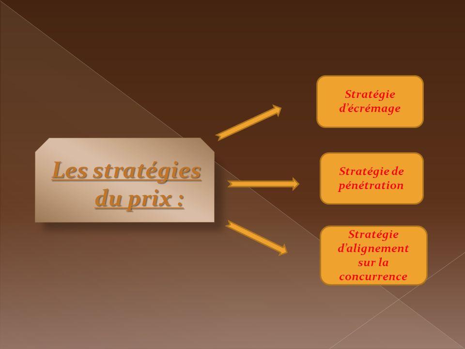 Les stratégies du prix :
