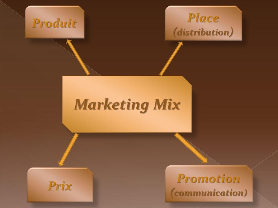 Marketing Mix Place Produit Promotion Prix (distribution)