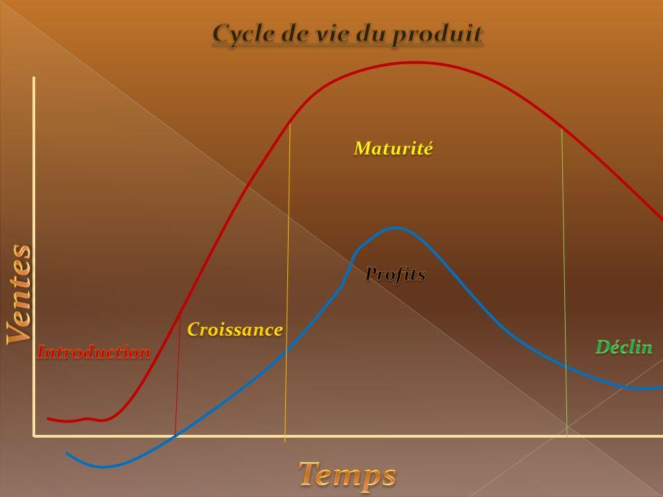 Ventes Temps Cycle de vie du produit Maturité Profits Croissance
