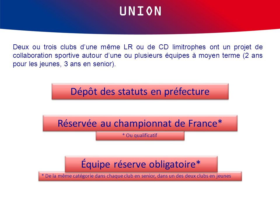 UNION Dépôt des statuts en préfecture