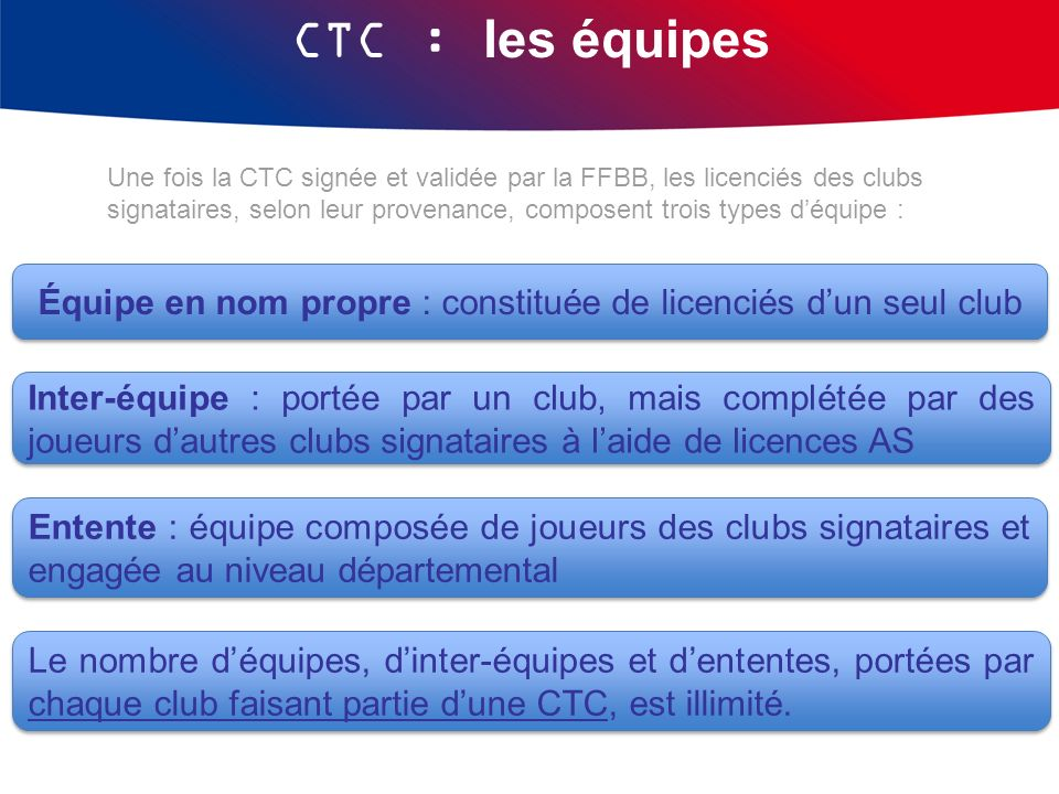 Équipe en nom propre : constituée de licenciés d'un seul club