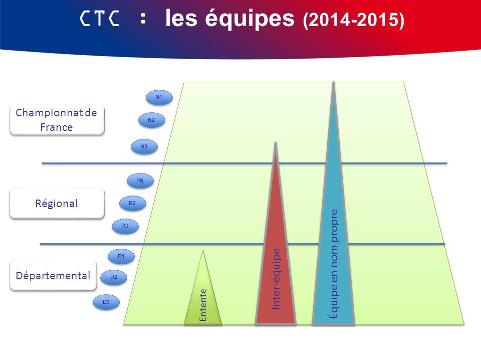 CTC : les équipes (2014-2015) Championnat de France
