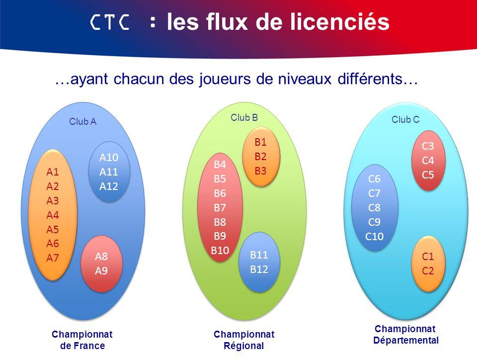 CTC : les flux de licenciés
