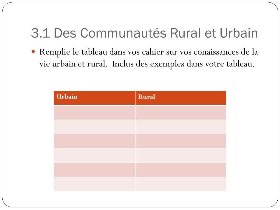 3.1 Des Communautés Rural et Urbain