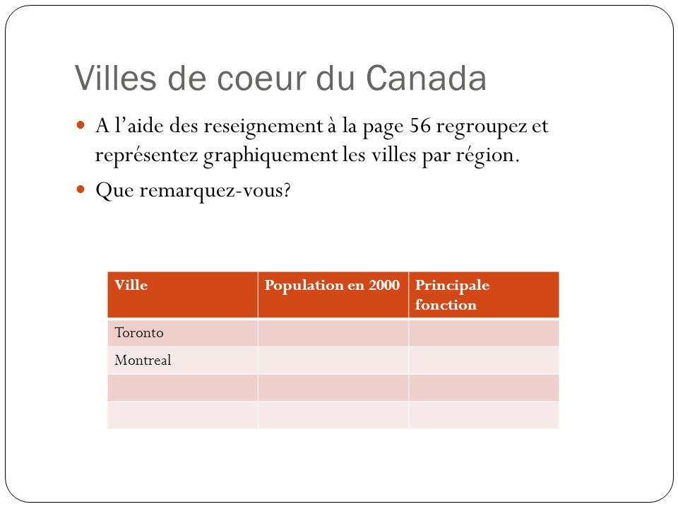 Villes de coeur du Canada