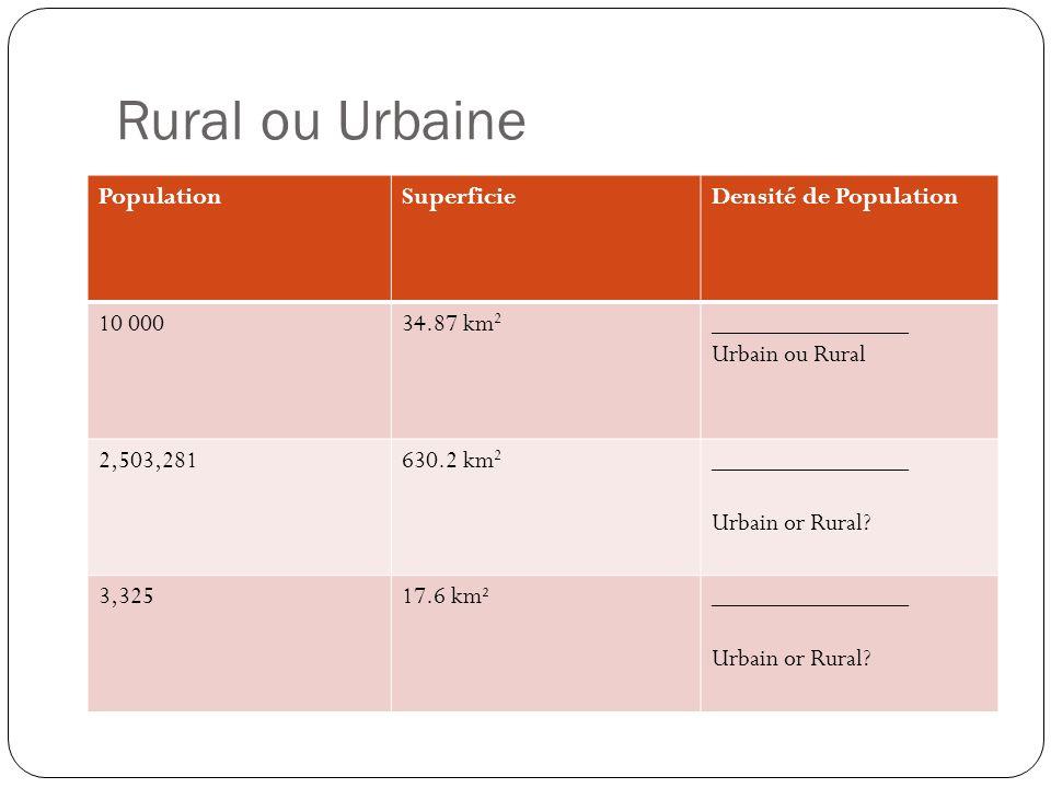 Rural ou Urbaine Population Superficie Densité de Population 10 000