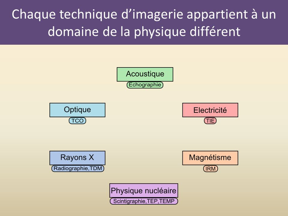Chaque technique d'imagerie appartient à un domaine de la physique différent