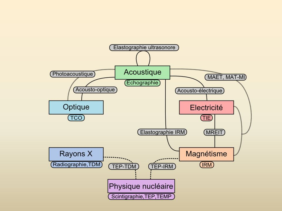 Acousto-optique, électro-acoustique, MREIT, élastographie, élasto par IRM