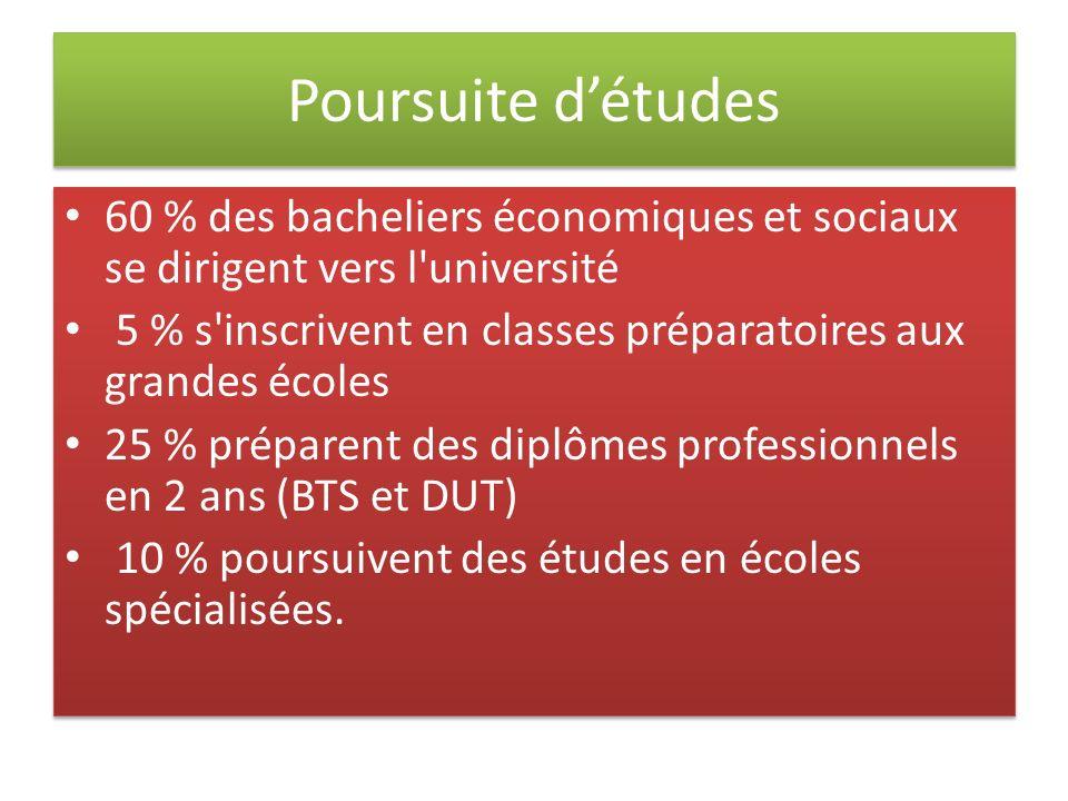 Poursuite d'études 60 % des bacheliers économiques et sociaux se dirigent vers l université.
