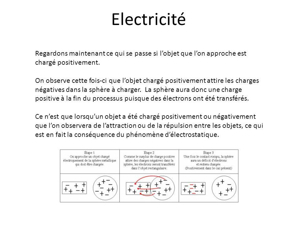 Electricité Regardons maintenant ce qui se passe si l'objet que l'on approche est chargé positivement.