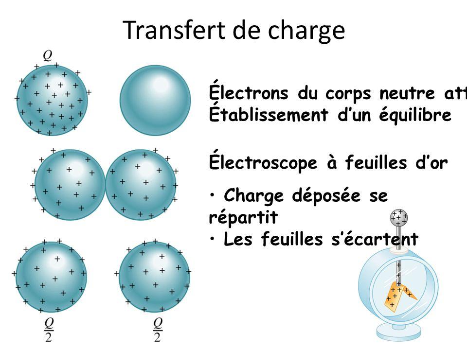 Transfert de charge Électrons du corps neutre attirés