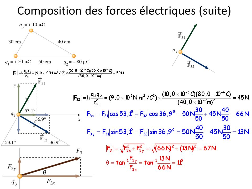 Composition des forces électriques (suite)