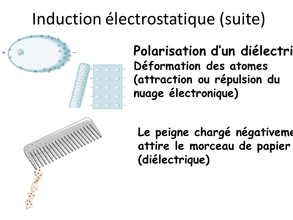 Induction électrostatique (suite)