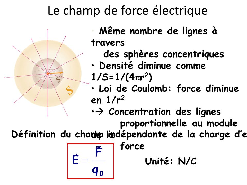 Le champ de force électrique