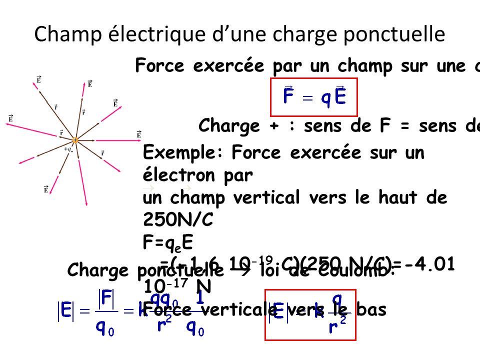 Champ électrique d'une charge ponctuelle
