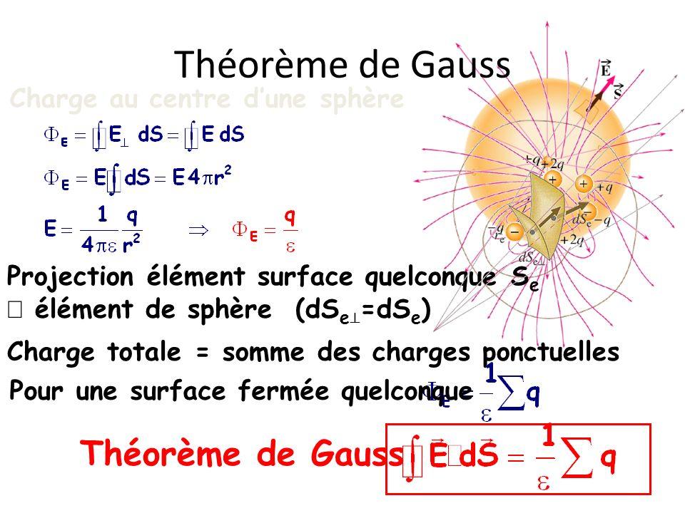Théorème de Gauss Théorème de Gauss Charge au centre d'une sphère