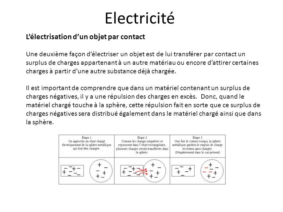 Electricité L'électrisation d'un objet par contact
