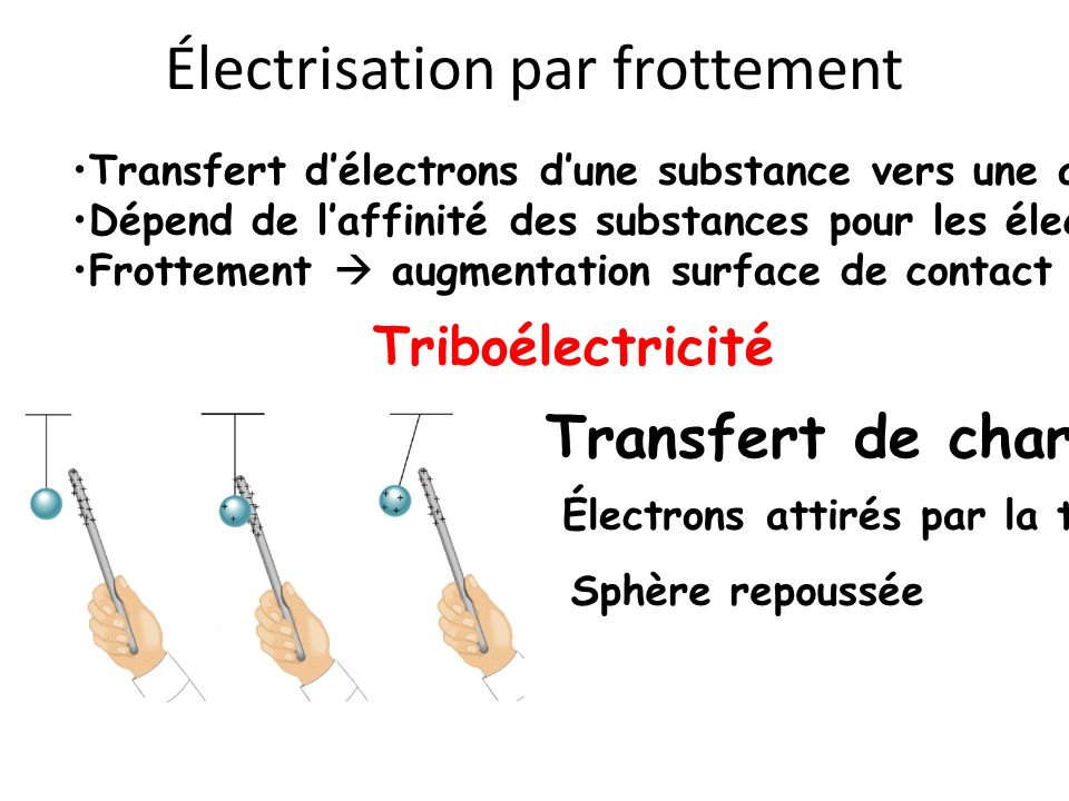 Électrisation par frottement